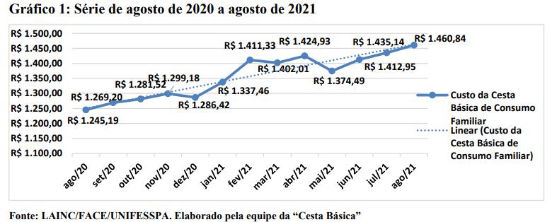 gráfico custo cesta básica