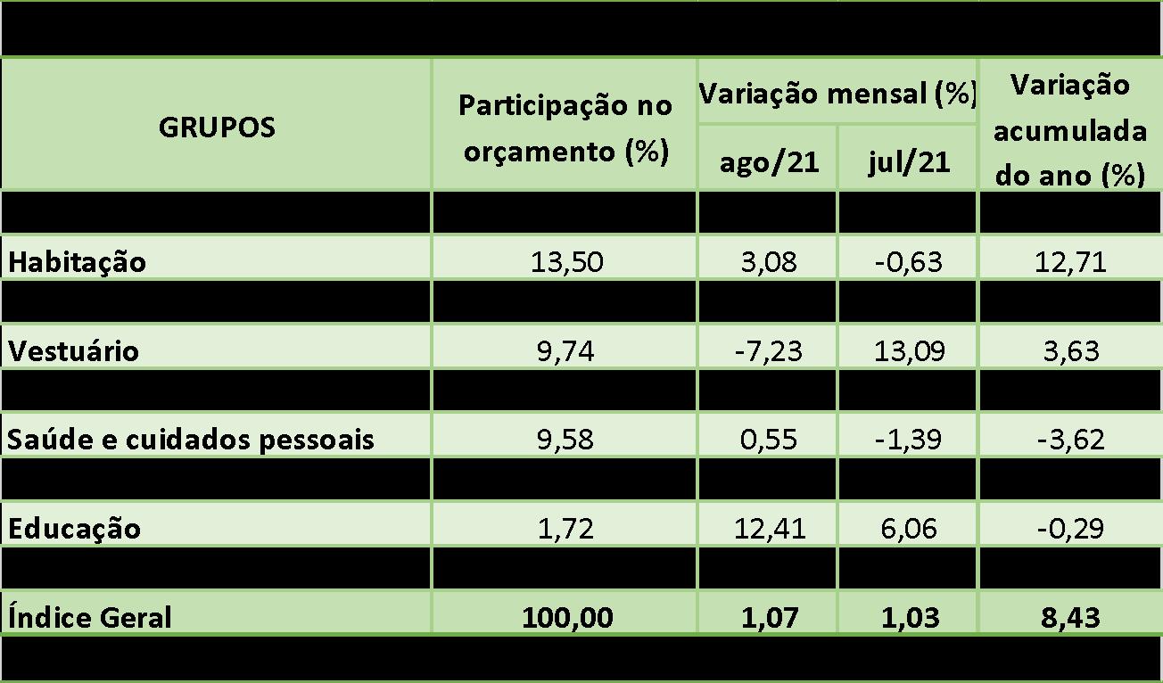 tabela inflacao lainc